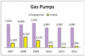 Graph Gas Pumps Registered vs Tested
