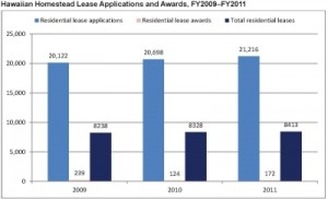 Graph Hawaiian homestead lease applications and awards