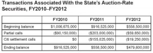 Table - State's Auction Rate Securities Transactions