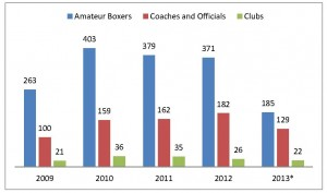 Graph - Number of amateur boxers and coaches 2009 to 2013