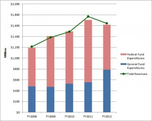 Total Medicaid Revenues and Expenditures by Means of Financing, FY 2008-FY2012