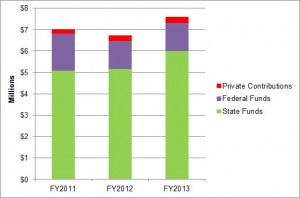 SFCA Revenues by Funding Source, FY2011-FY2013