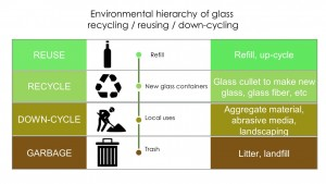 Environmental hierarchy of glass recycling (figure adapted from McDonough and Braugart, 2008)
