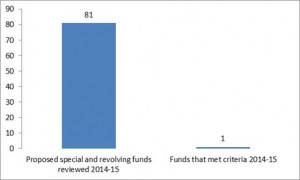 Few proposed funds have met criteria under Act 130, Session Laws of Hawaiʻi 2013