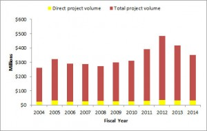 RCUH Total Project Volume, FY2004-FY2014