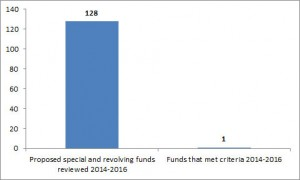 Number of Funds Meeting Criteria Under Act 130, SLH 2013